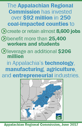Infographic: Through the POWER Initiative, ARC has invested over $92 million in projects to diversify and grow the economies in 250 coal-impacted counties across Appalachia