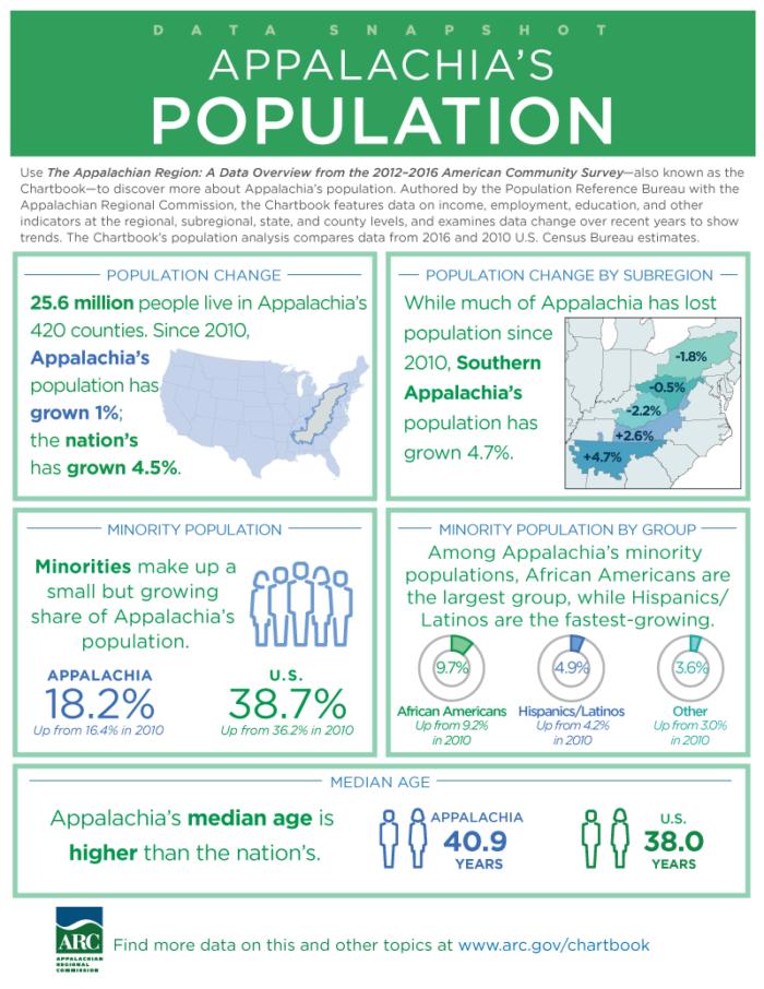 Data Snapshot Population 2012-2016