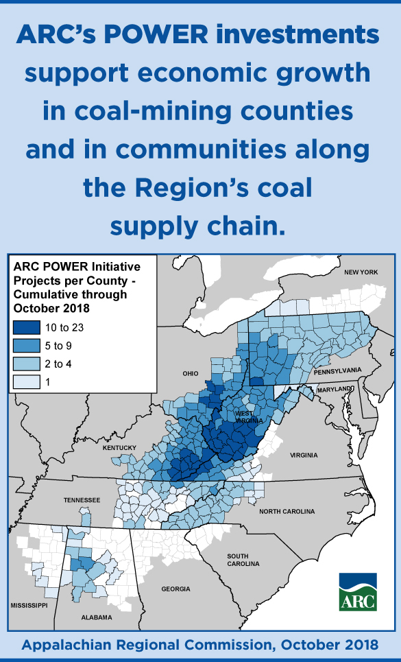Infographic: ARC's POWER investments support economic growth in coal mining counties and in communities along the Region's coal supply chain..