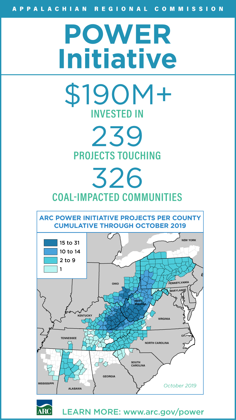 Infographic: Through the POWER Initiative, ARC has invested $190+ million in projects to diversify and grow the economies in 326 coal-impacted counties across Appalachia.