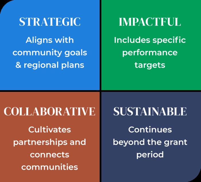 Characteristics of a Good Project Diagram