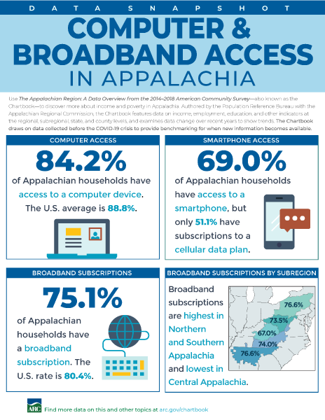 Data Snapshot: Computer And Broadband Access In Appalachia