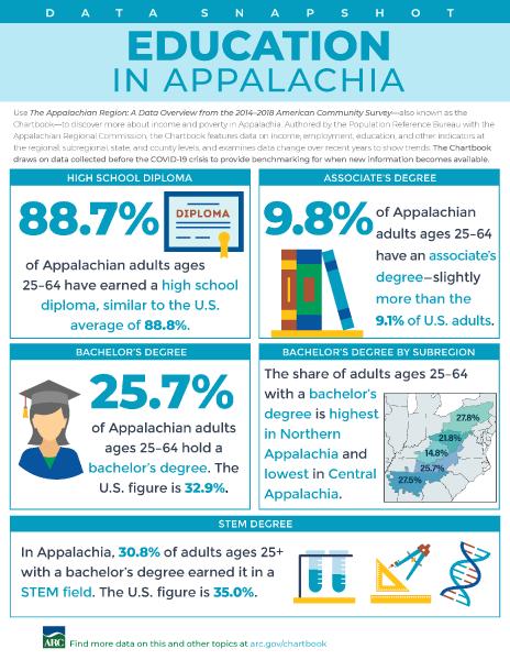 Data Snapshot: Education In Appalachia