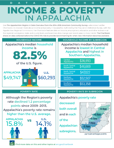 Data Snapshot: Income And Poverty In Appalachia
