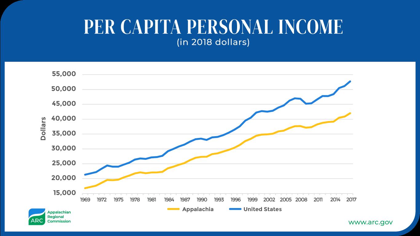 Percent Per Capita Personal Income 2018