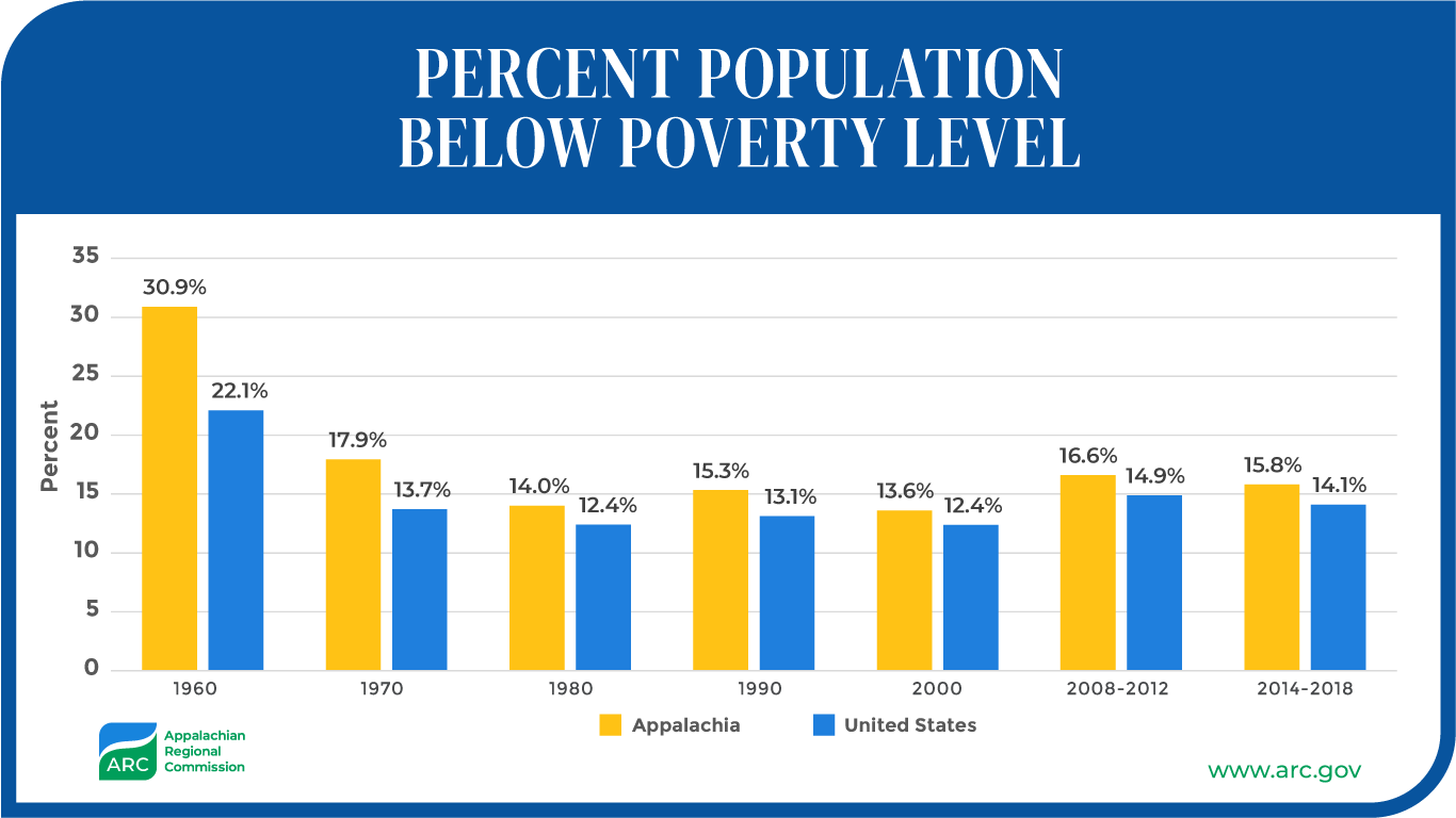 Percent Population Below Poverty Level