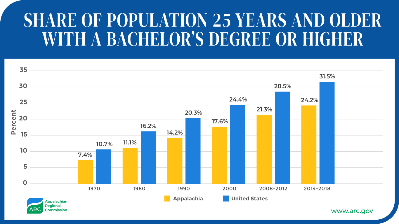 Share Population with Bachelors Degree or Higher