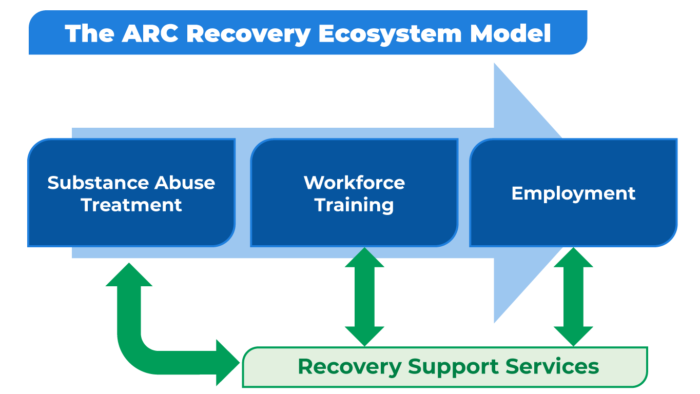 ARC Recovery Ecosystem Model