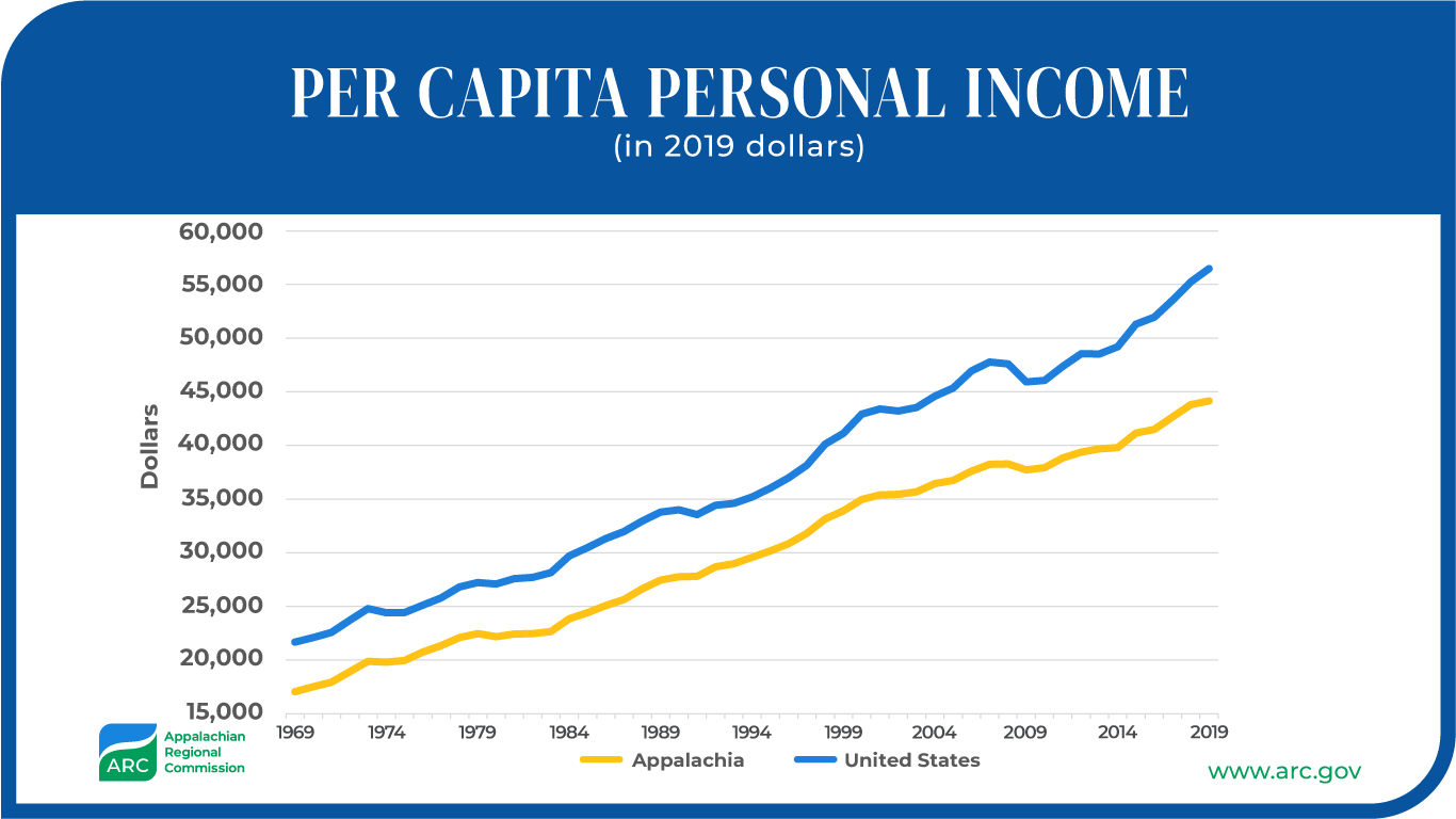 Per Capital Personal Income in 2019 Dollars