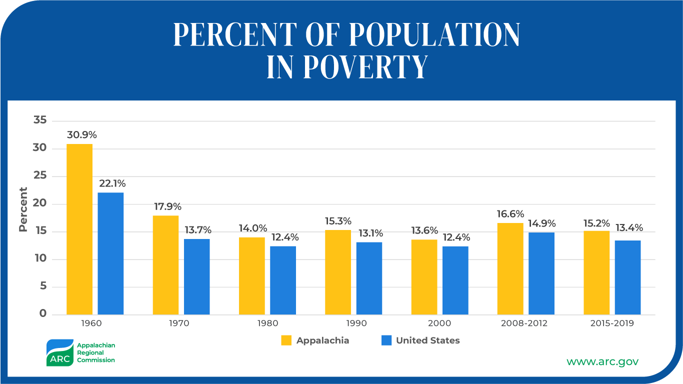 Percent of Population in Poverty
