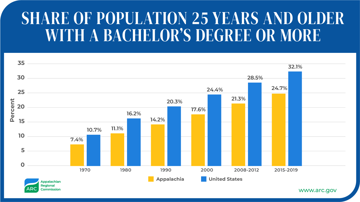 Share of Population 25 Years and Older with a Bachelor's Degree or More